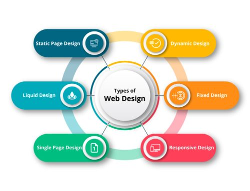 Different Types Of Web Design