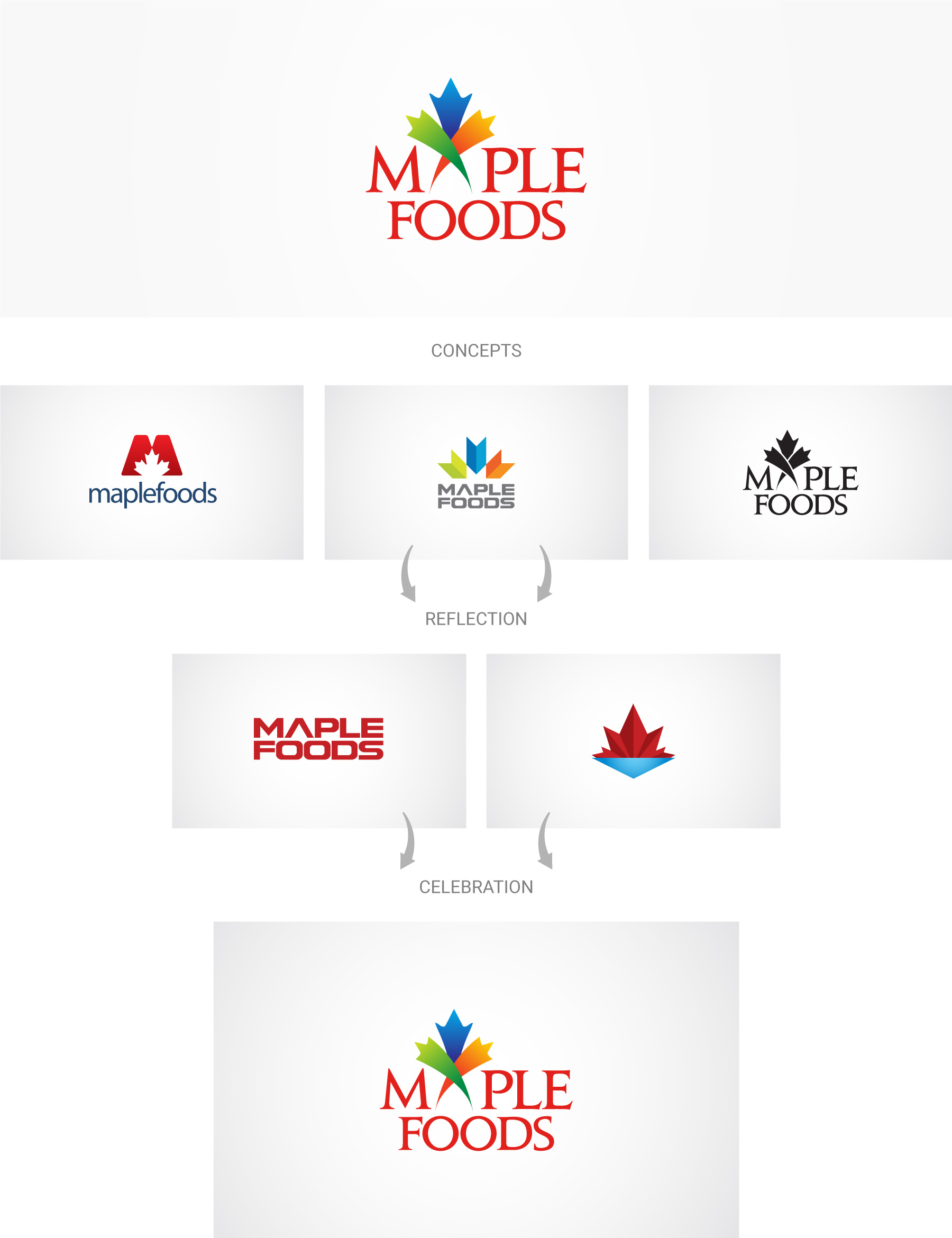 Maplefoods-logo-design