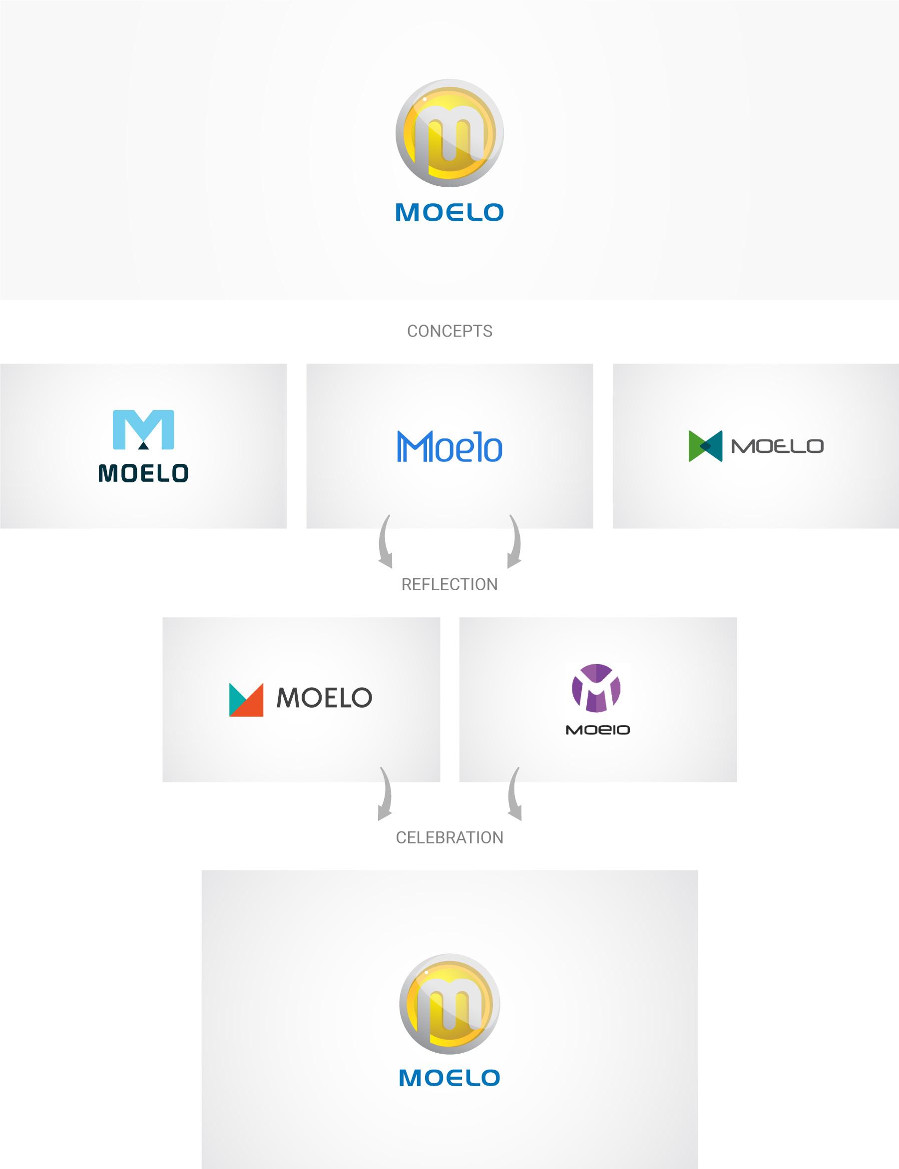 Moelo-logo-design