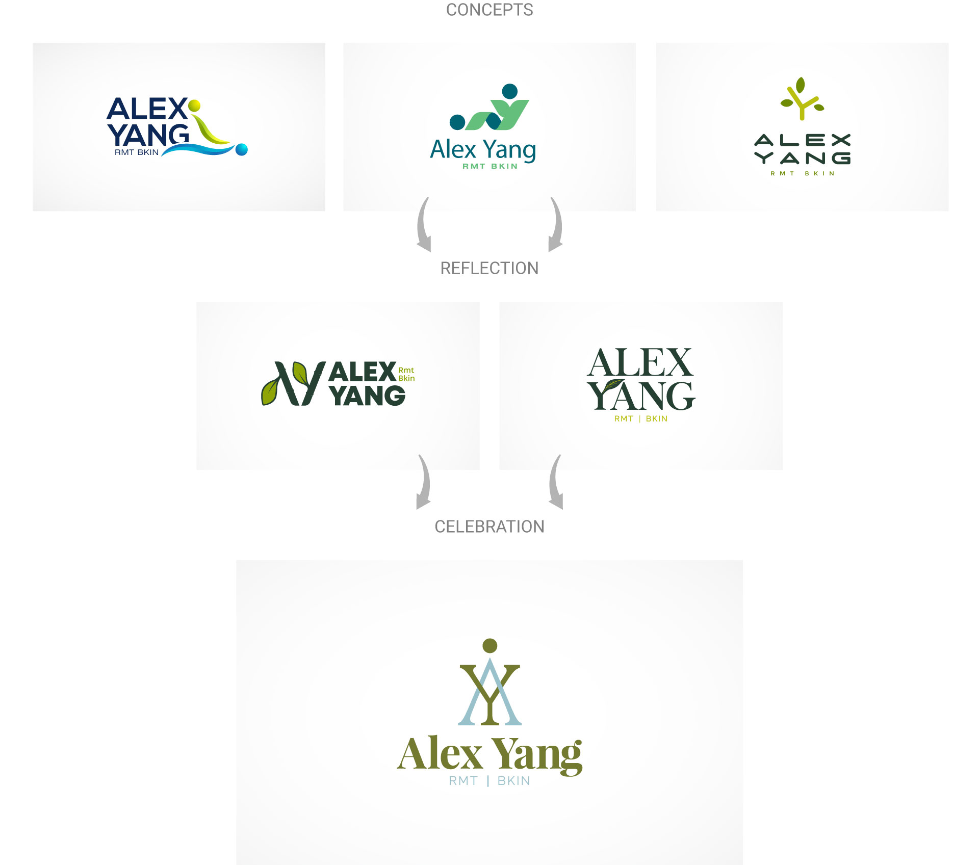 alex-yang-logo-design-process-by-mapleweb-vancouver-canada