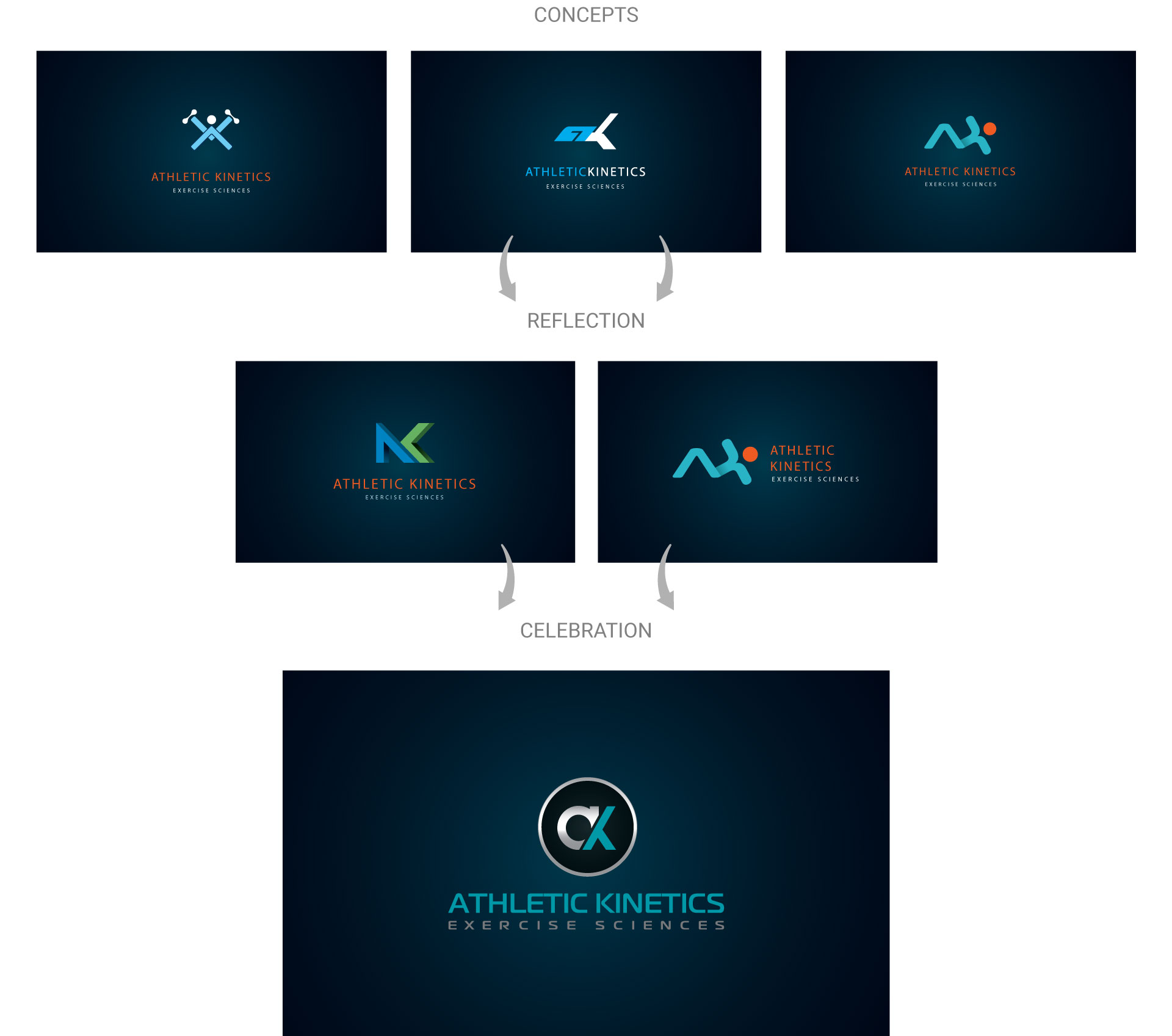athletic-kinetics-logo-design-process-by-mapleweb-vancouver-canada