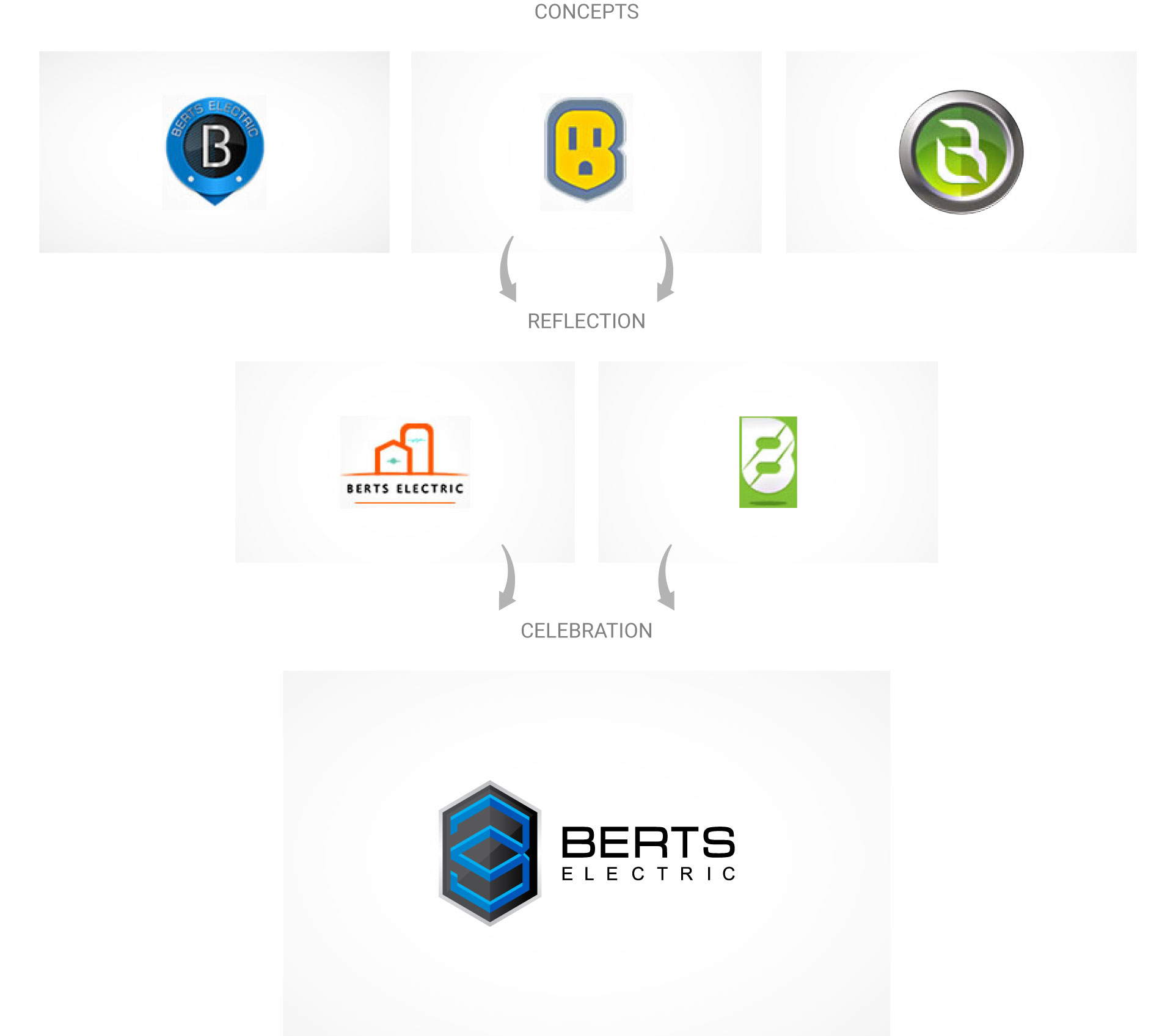 berts-electric-logo-design-process-by-mapleweb-vancouver-canada