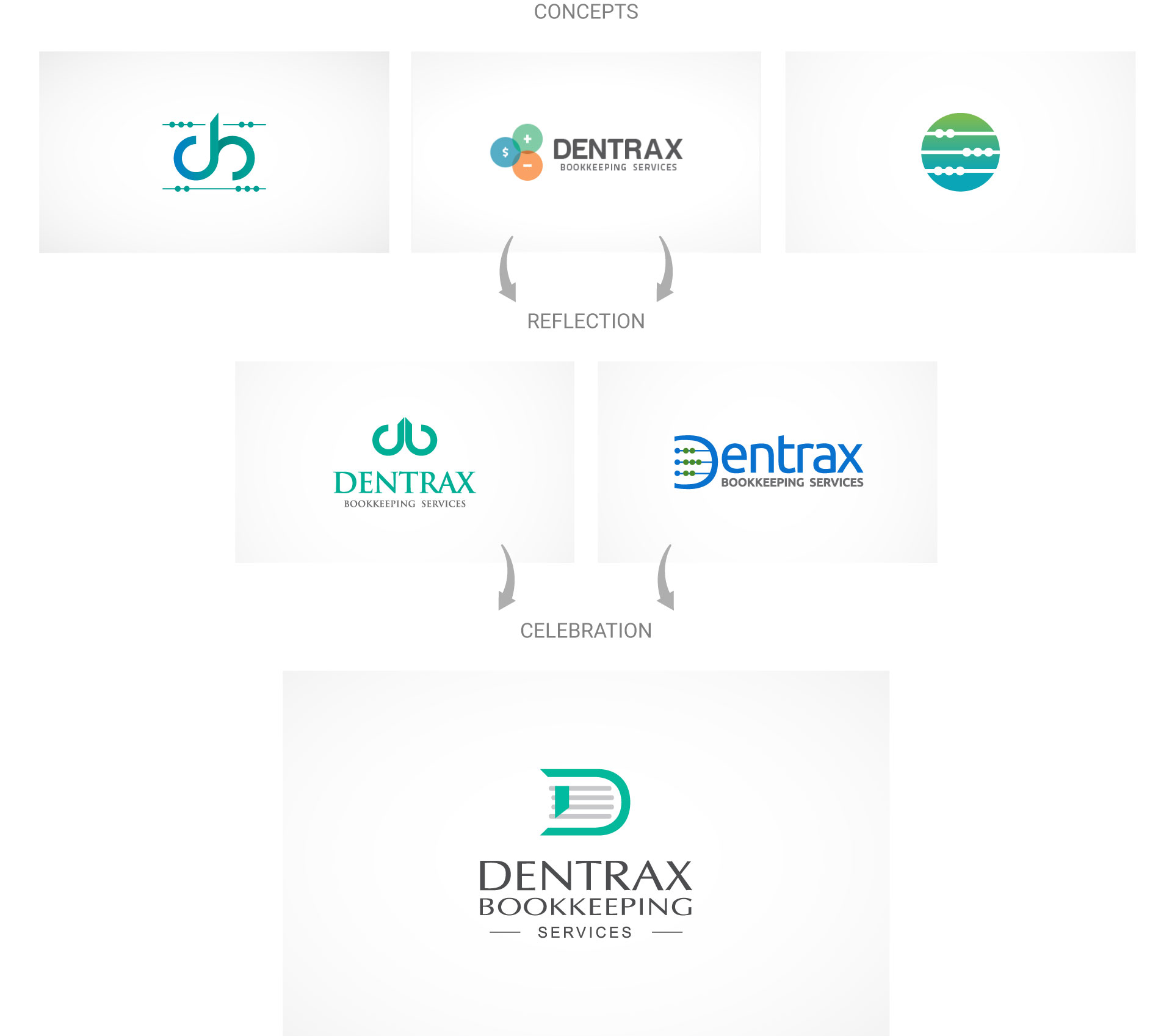 dentraxbookkeeping-logo-design-process-by-mapleweb-vancouver-canada