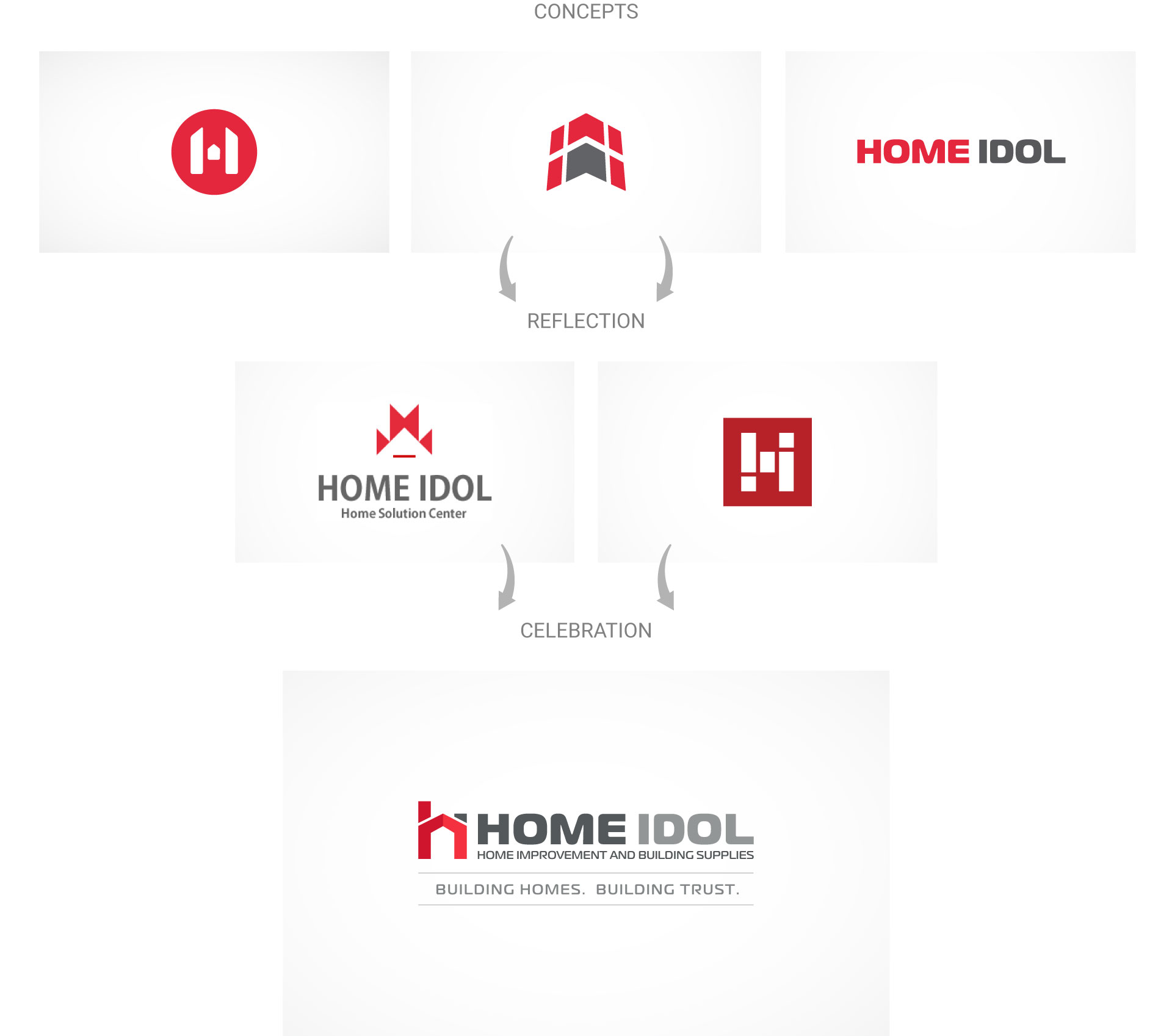 home-idol-logo-design-process-by-mapleweb-vancouver-canada