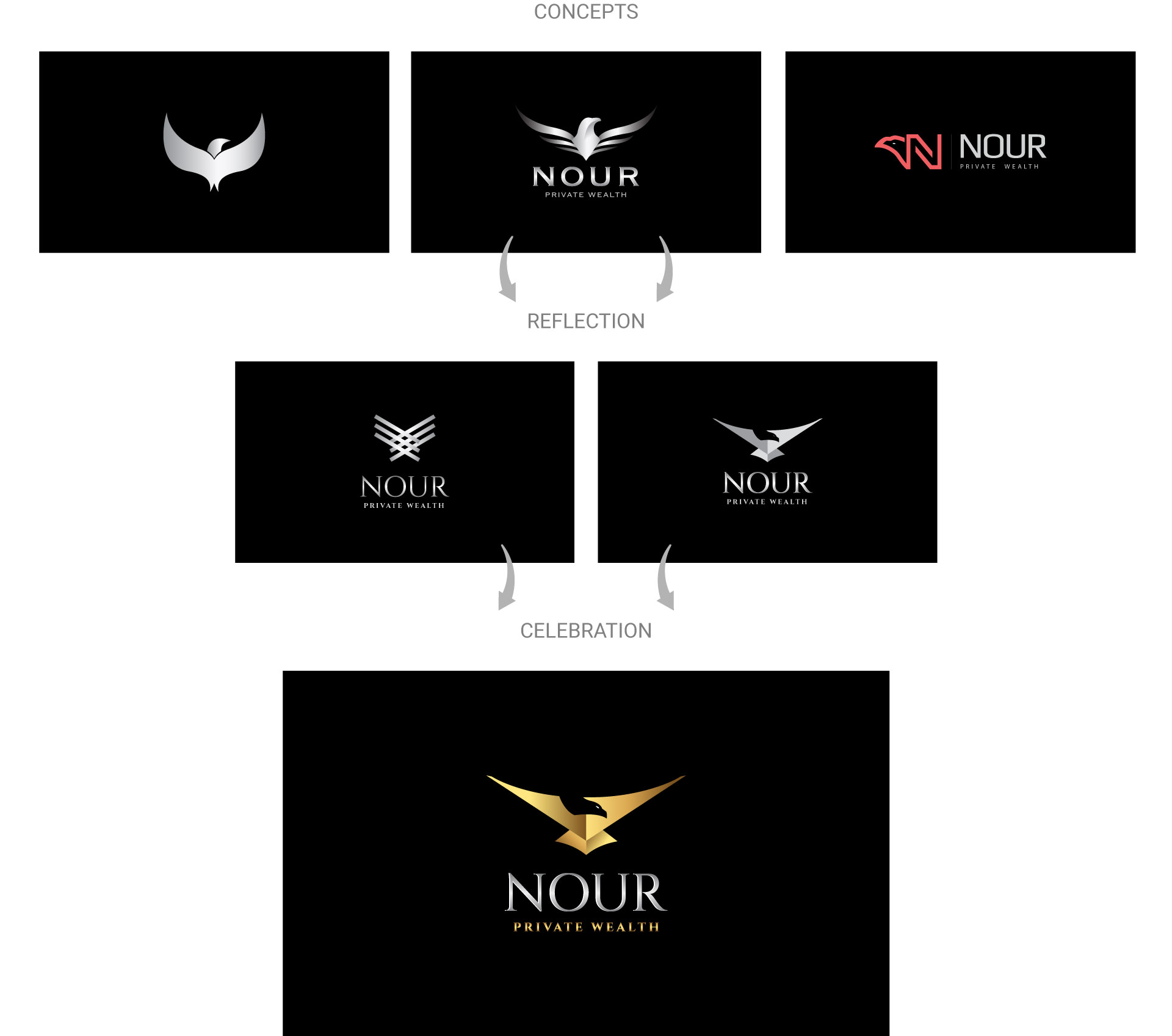 nour-private-wealth-logo-design-process-by-mapleweb-vancouver-canada