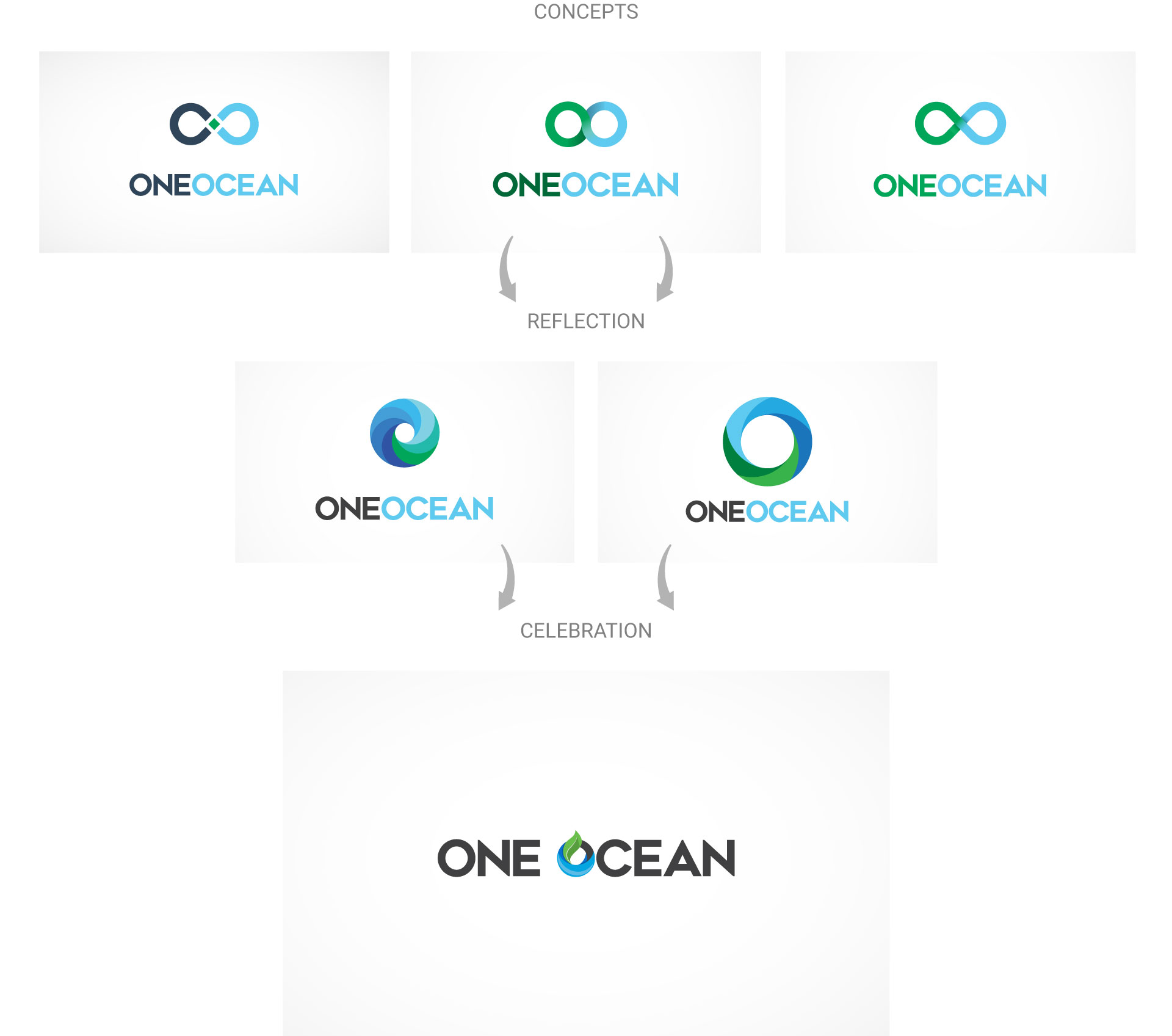 one-ocean-logo-design-process-by-mapleweb-vancouver-canada
