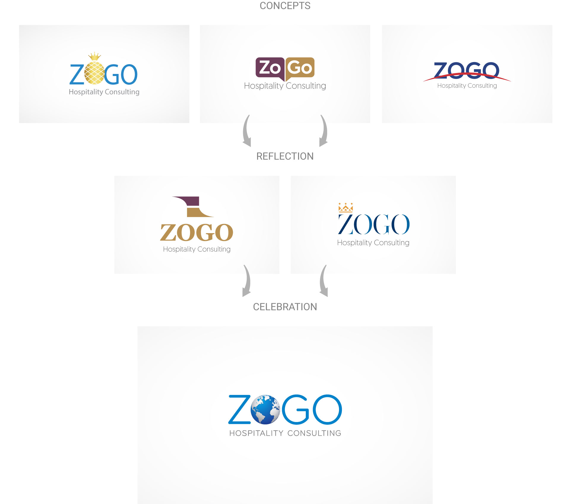 zogo-logo-design-process-by-mapleweb-vancouver-canada